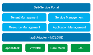 cloud_manager_marketecture