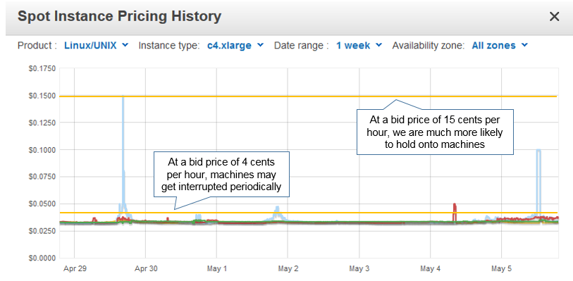 Bid price affects the volatility of machine instances on a AWS spot market