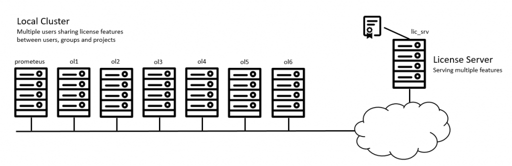 Figure 1 - Sharing licenses with preemption on a single OpenLava cluster